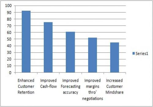 Key Results Delivered from a feedback of 859 participants